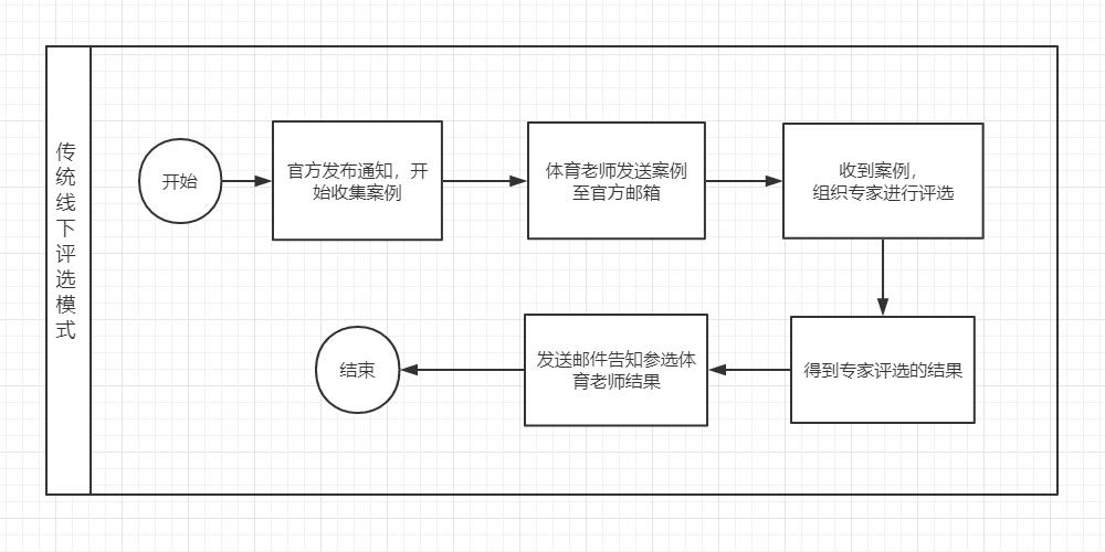 传统评选流程图